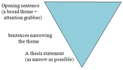 Structure of a 5 paragraph argumentative essay - ydfpartyorg