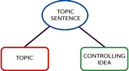 Paragraph development structure of an essay
